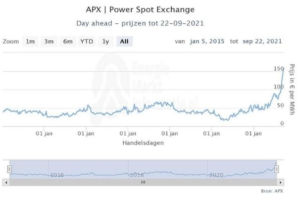 elektriciteit prijzen